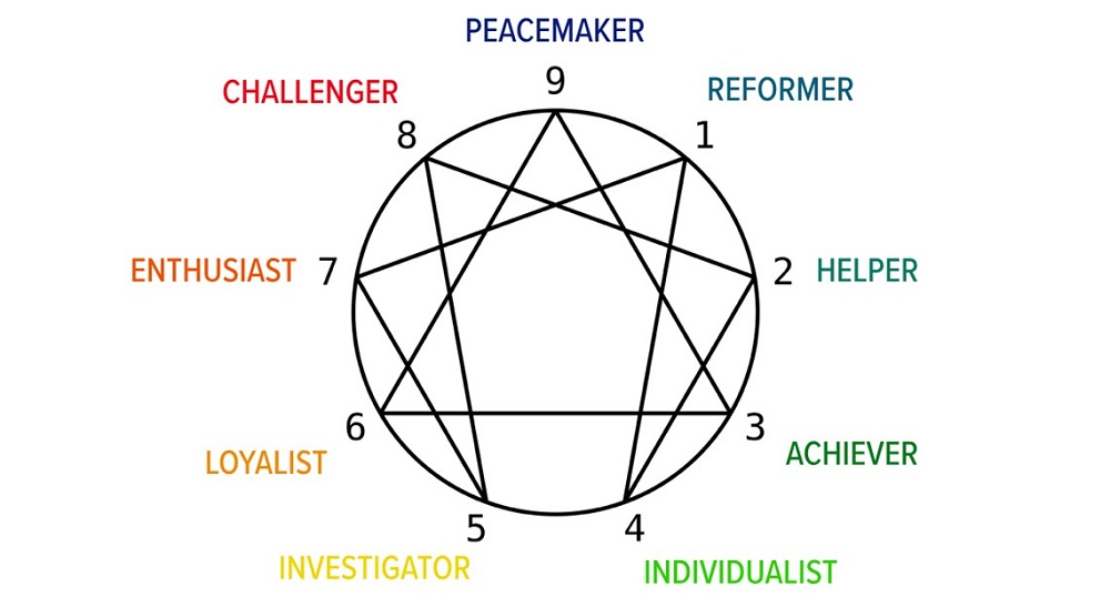 What is enneagram test